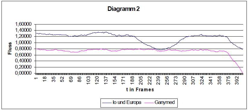 Diagramm2