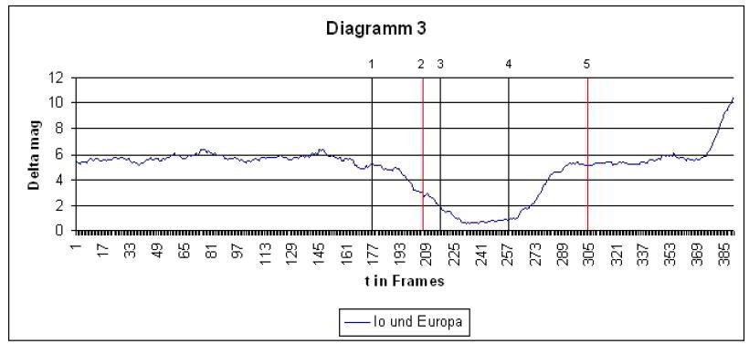 Diagramm3